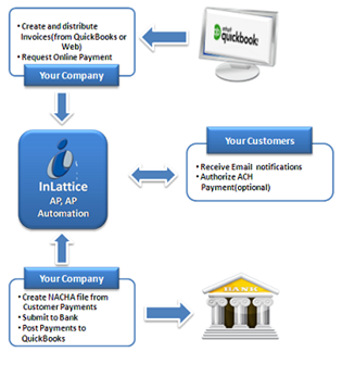 Process Flow of Customer Payment ACH/NACHA Screen