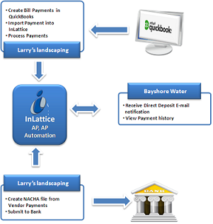 Process Flow of Vendor Payment ACH/NACHA Screen